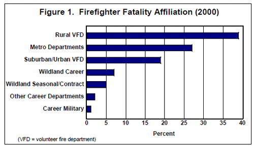 Fire Fatalities