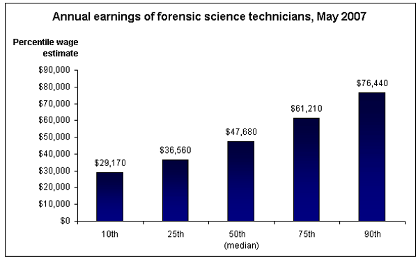 Forensic Salaries