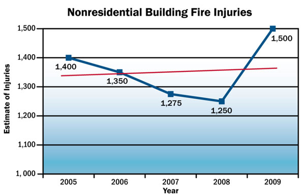 Nonresidential Fires