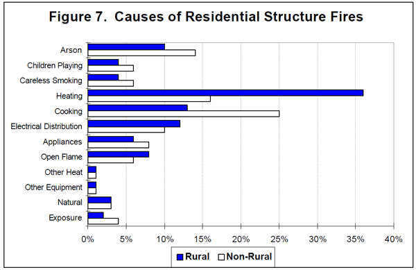Residential Structure Fires